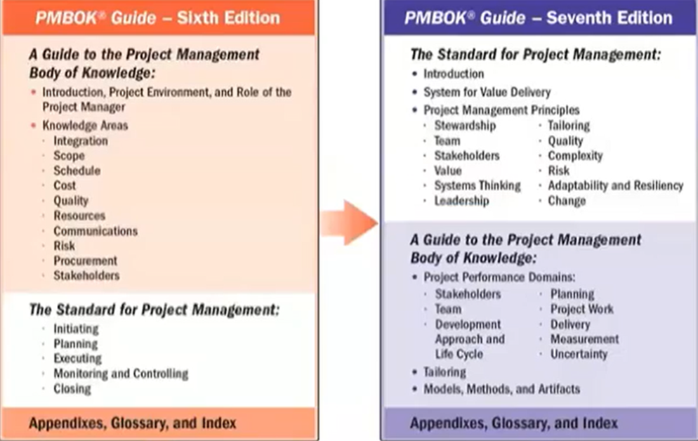 PMBOK Guide - Changes